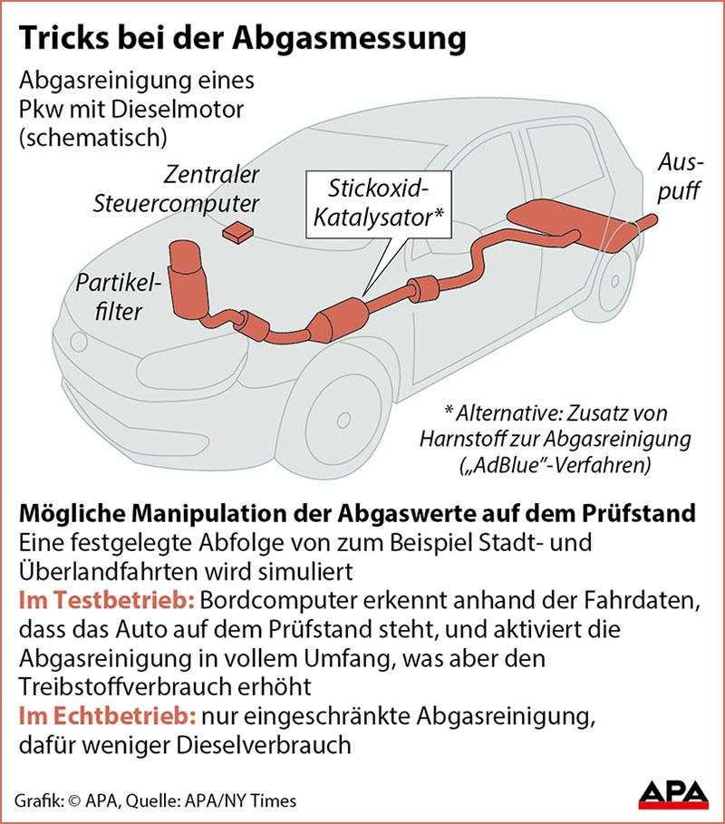 Grafik, die erklärt, wie die Trickserei bei der Abgasmessung funktioniert