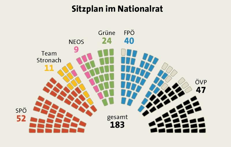 Sitzplan im Nationalrat