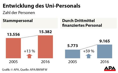 Grafik zur Entwicklung des Uni-Personals
