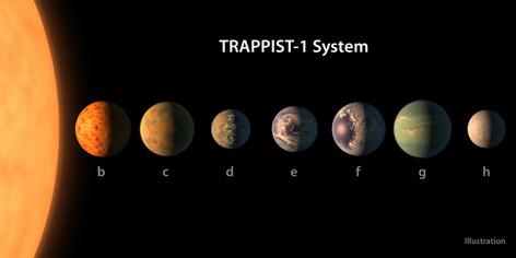 Die Planeten des Sterns Trappist-1