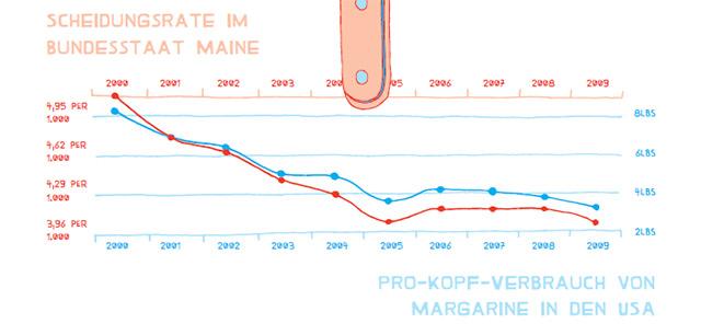 Grafik: Scheidungsrate und Margarine-Verbauch