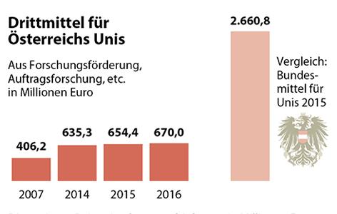 Grafik mit den Drittmitteln für österreichische Universitäten