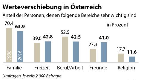 Grafik: Werteentwicklung in Österreich