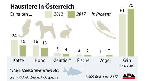 Statistik Haustiere