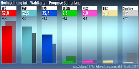 Hochrechnung fürs Burgenland zur Nationalratswahl 2017