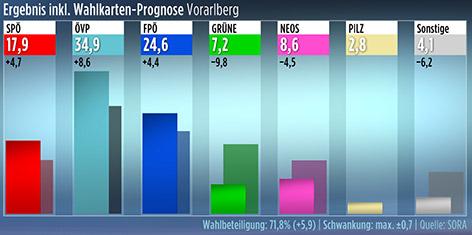 Hochrechnung für Vorarlberg zur Nationalratswahl 2017