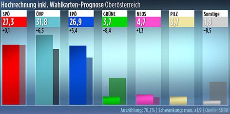 Hochrechnung Nationalratswahl 2017 - Oberösterreich