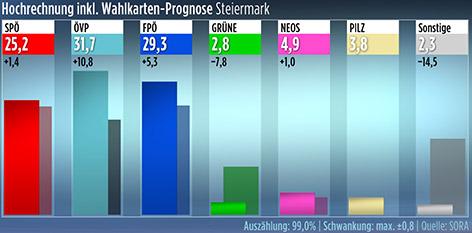 Hochrechnung Nationalratswahl 2017 - Steiermark