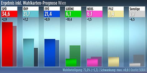 Hochrechnung Nationalratswahl - Wien