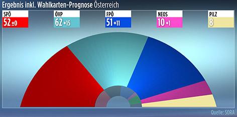 Abschließende Hochrechnung Nationalratswahl Österreich - Mandatsverteilung
