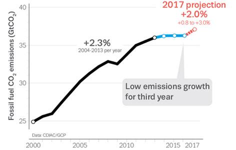 Grafik zum CO2-Ausstoß