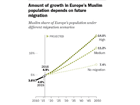 "Grafik zur Studie ""Europe's Growing Muslim Population"" des Pew Research Center"