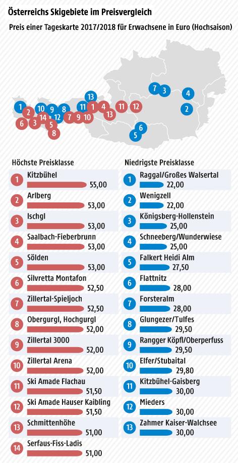 Preis einer Tageskarte, höchste und niedrigste Preisklasse - Karte, Tabelle