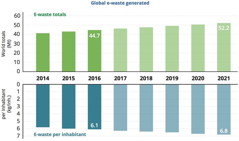 Elektroschrott global, Grafik
