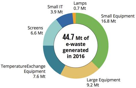 Anteile an Elektroschrott, Grafik