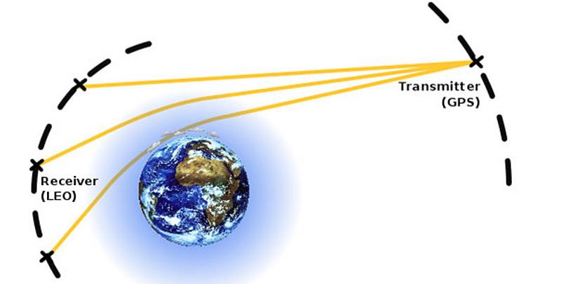 Bei der Methode nehmen Signale von GPS-Satelliten (Transmitter) auf ihrem Weg durch die Atmosphäre hin zu Empfangssatelliten (Receiver) Informationen über Temperatur und andere Klimagrößen auf.