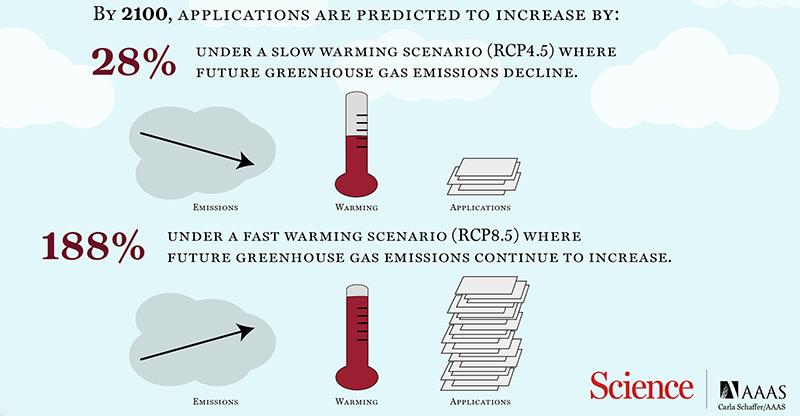 Grafik zur Klima-Flucht-Studie