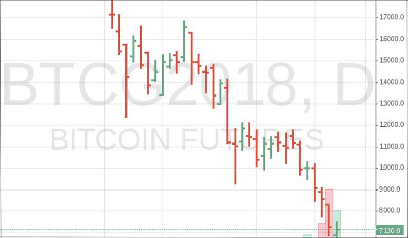 Bitcoin-Kurse bei der Warenterminbörse CME
