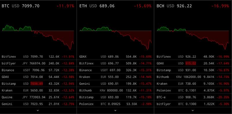 Bitcoin Entwicklungscharts bei Cryptowatch
