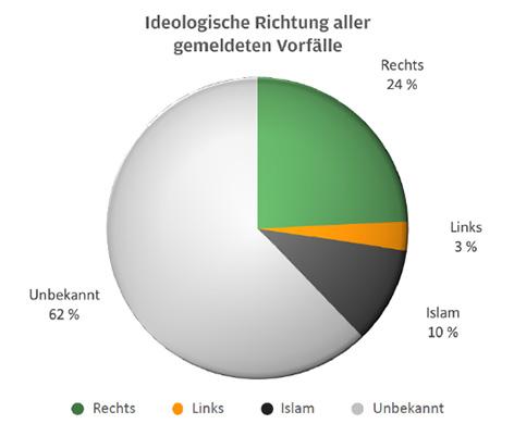 Antisemitische Vorfälle nach Ideologie (Grafik)