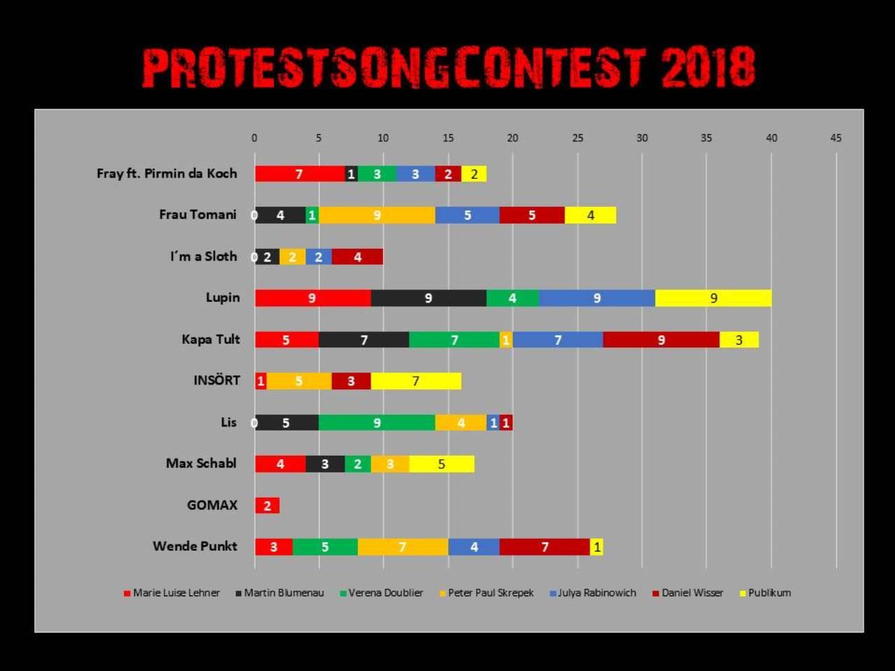 Das Votingergebnis beim Protestsongcontest 2018