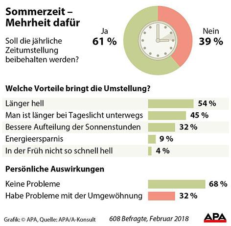 Grafik Umfrage - Zustimmung zu Zeitumstellung auf Sommerzeit