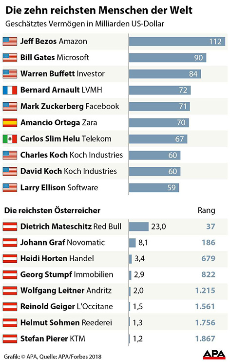 Die reichsten menschen der Welt - Grafik