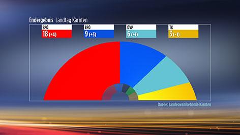 Landtagswahlen in Kärnten Verteilung der Mandate