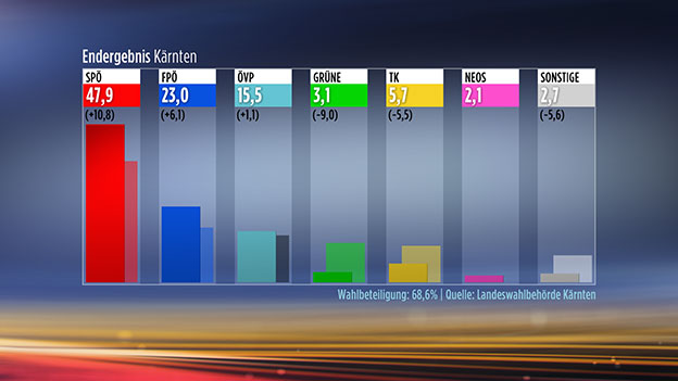 Landtagswahlen in Kärnten Endergebnis