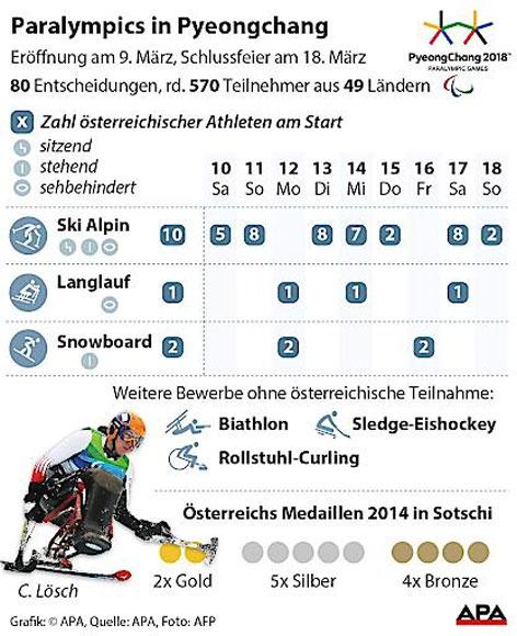 Überblick Paralympics