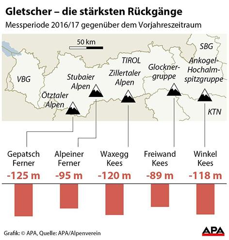 Grafik: Rückzug ausgewählter Gletscher in der Messperiode 2016/17 gegenüber dem Vorjahreszeitraum