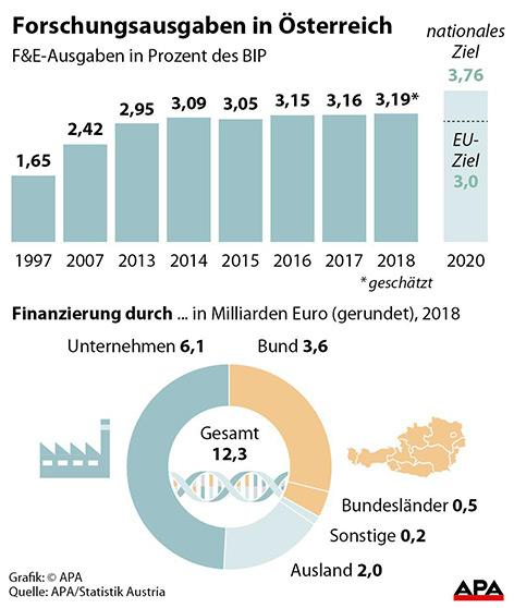 Forschungsausgaben in Österreich in Prozent des BIP 1997-2018
