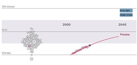 Der Frauenanteil in den Natur- und Technikwissenschaften sowie in der Medizin steigt auf niedrigem Niveau.