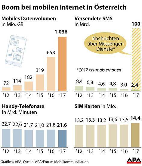 Grafik Mobilfunk