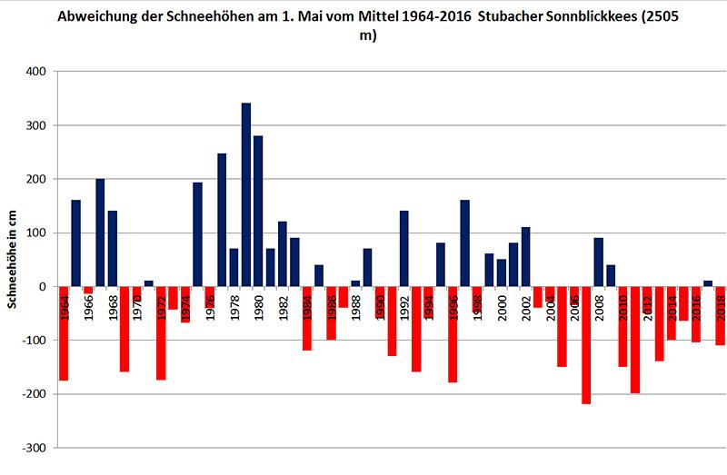 Am 1. Mai 2018 lag am Stubacher Sonnblickkees mehr als ein Meter weniger Schnee als im langjährigen Mittel 1964-2013 (Datenquelle: Hydrographischer Dienst  Salzburg).