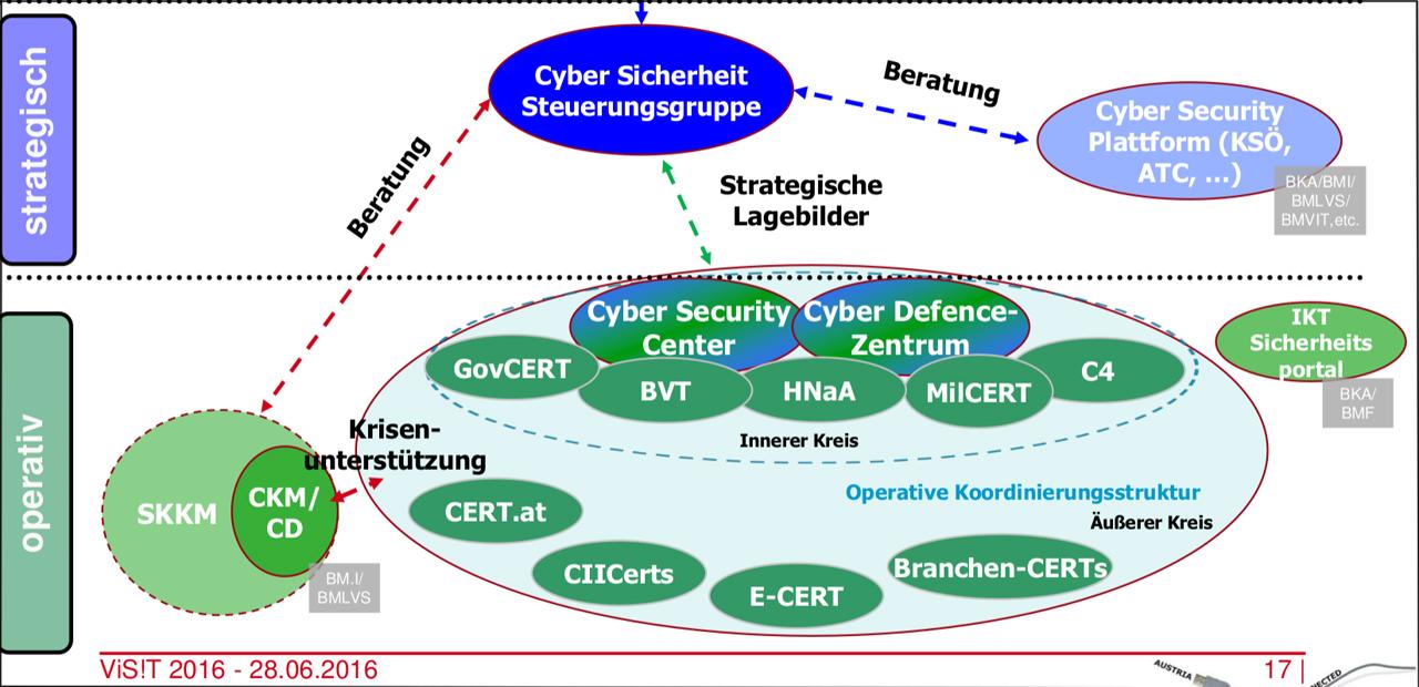 NIS-Richtlinie Screenshot