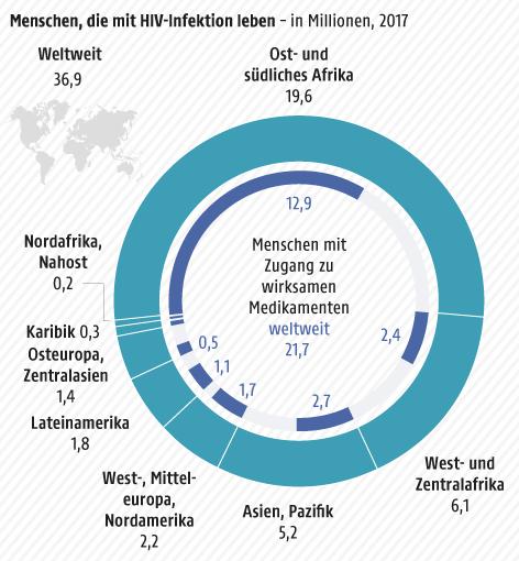 Menschen, die mit HIV-Infektion leben nach Regionen