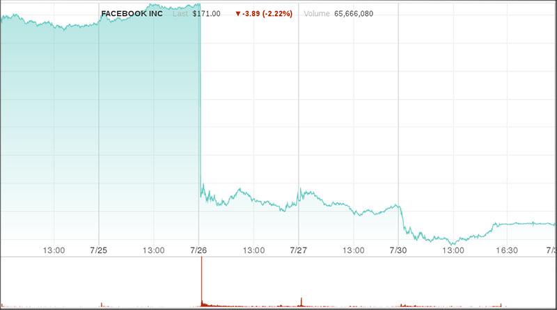 Die Aktienkurse von Facebook, sie gehen nach unten