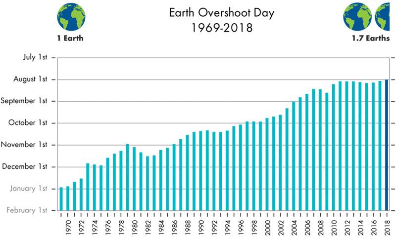 Entwicklung des Welt-Erschöpfungstags seit Anfang der 70er Jahre laut dem Global Footprint Network