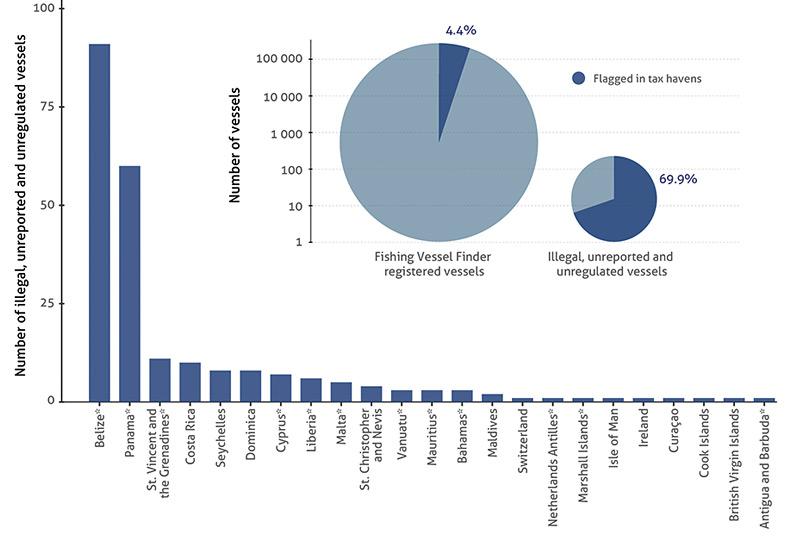 Anzahl illegaler Fischereischiffe, die in Steueroasen registriert sind