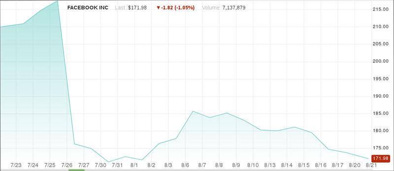 Der Aktienkurs von Facebook in den letzten Tagen