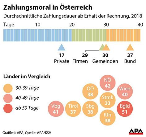 Grafik zur Zahlungsmoral in Österreich