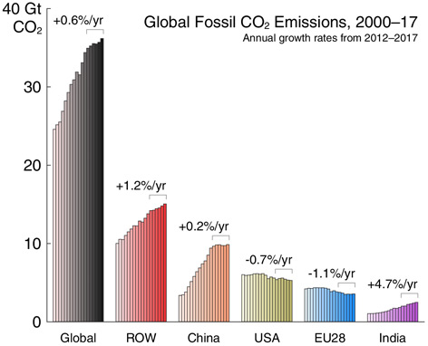 CO2-Ausstoß 2000 bis 2017