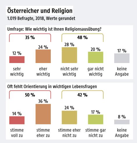 Grafik zeigt die Ergebnisse einer Umfrage zur Religionsausübung der Österreicher