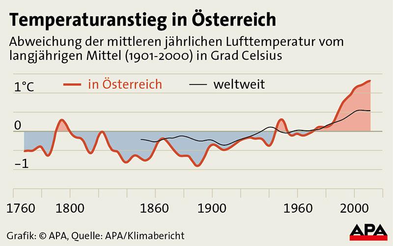 Abweichung der durchschnittlichen Jahreslufttemperatur vom langjährigen Durchschnitt (1901-2000) in Österreich und global seit 1870 - Kurvengrafik Grafik