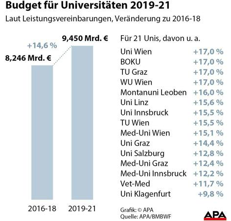 Grafik zu Unibudget