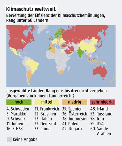 Grafik zeigt die Klimaschutz-Bemühungen weltweit