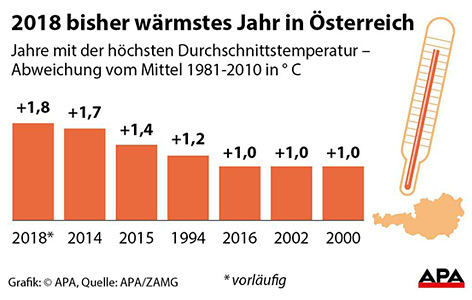 Abweichung der Durchschnittstemperatur in Jahren der jüngeren Vergangenheit vom Mittel der Jahre 1981-2010 in ° C