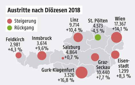 Grafik zeigt Zahlen zu Kirchenaustritten in Österreich
