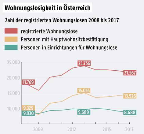 Lineargrafik zur Wohnungslosigkeit in Österreich 2008 bis 2017